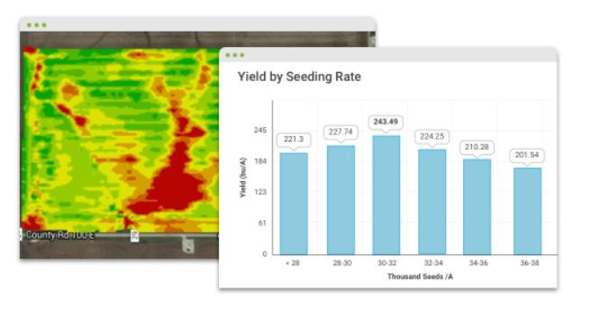 Análisis de los rendimientos de los cultivos con FBN Analytics